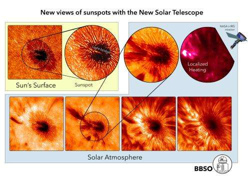 Solving sunspot mysteries