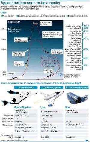Space tourism soon to be a reality