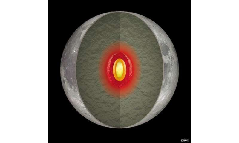 Still hot inside the Moon: Tidal heating in the deepest part of the lunar mantle