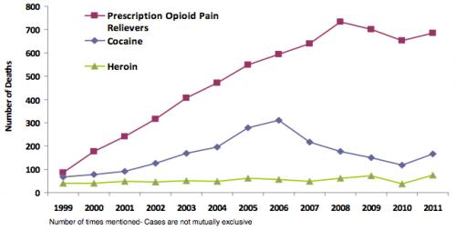 Stronger oversight for prescription pain pills recommended