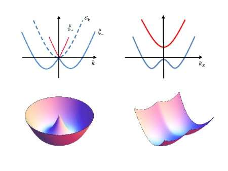 Studies on exotic superfluids in spin-orbit coupled Fermi gases were reviewed