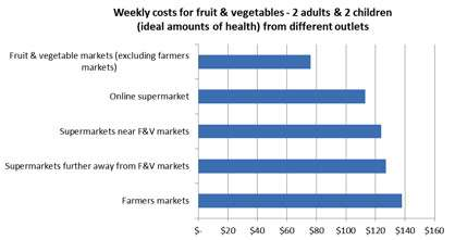 Study of 1000s of NZ fruit & vege prices shows markets best value