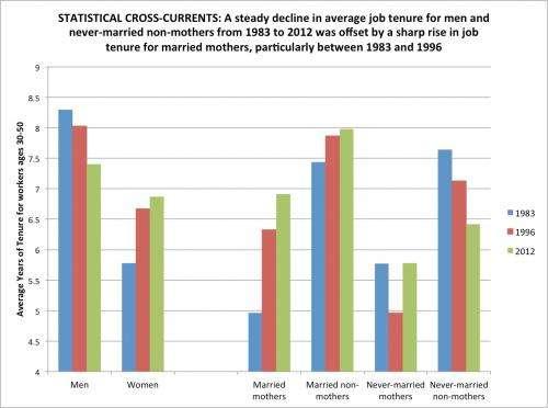 Study untangles divergent US job-tenure patterns