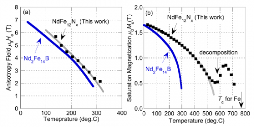 Synthesis of a new lean rare earth permanent magnetic compound superior to Nd2Fe14B