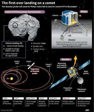 The first-ever landing on a comet