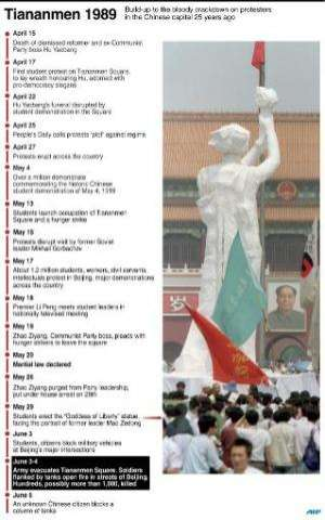 Timeline of events leading up to the crackdown against protesters in Beijing in 1989