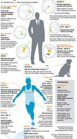 Tracking the wearables