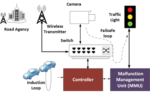 """Traffic light hacking shows the """"Internet of Things"""" must come with bettersecurity"""
