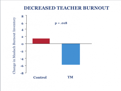 Transcendental Meditation reduces teacher stress and burnout, new research shows