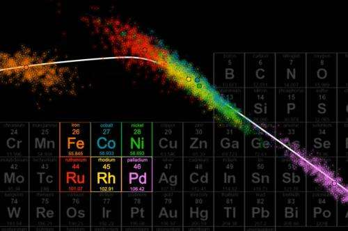 Uncertainty gives scientists new confidence in search for novel materials