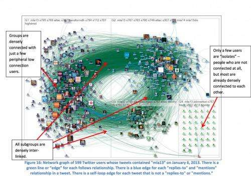 Twitter analysis reveals six distinct network types