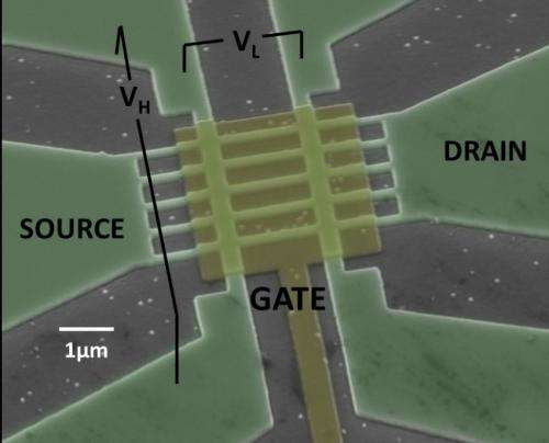 Using materials other than silicon for next generation electronic devices