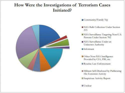 Report: NSA data swoop has had minimal counterterrorism role