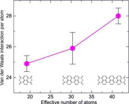 Van der Waals force re-measured