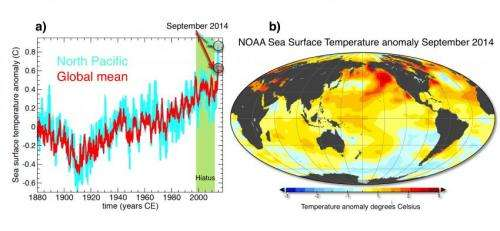 Warmest oceans ever recorded