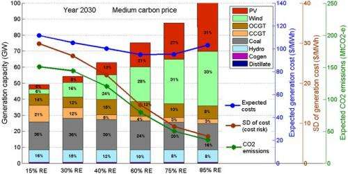 Why the renewable target should be ramped up, not cut