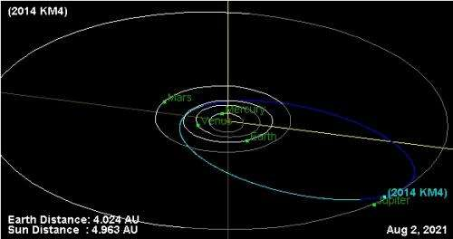 Will an asteroid smack Jupiter in 2022?