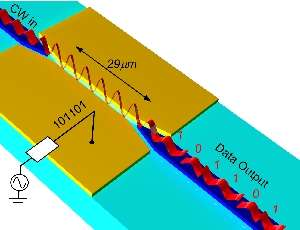 World-record micrometer-sized converter of electrical into optical signals