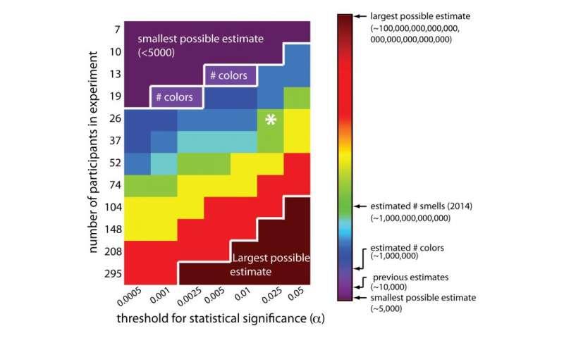 ASU researcher disputes claim that humans can distinguish 1 trillion odors