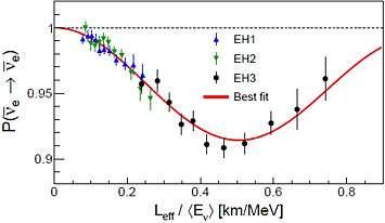 Best precision yet for neutrino measurements at Daya Bay