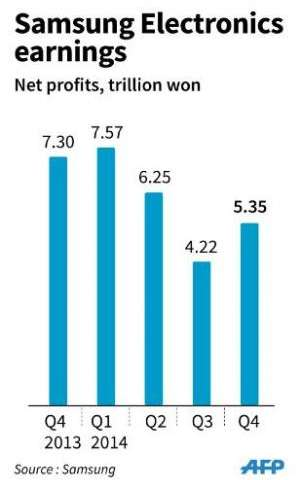 Chart showing quarterly net profits for Samsung Electronics