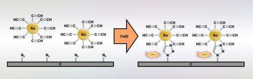 Click! That's how modern chemistry bonds nanoparticles to a substrate