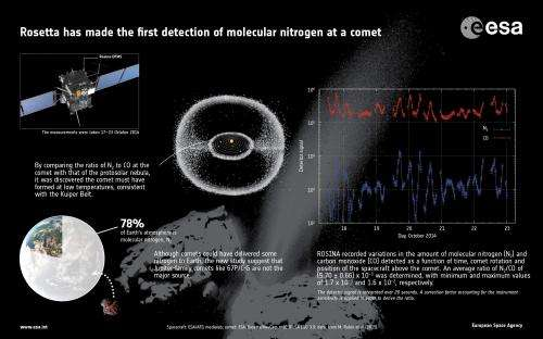 Comet probe Rosetta detects the 'most wanted molecule'