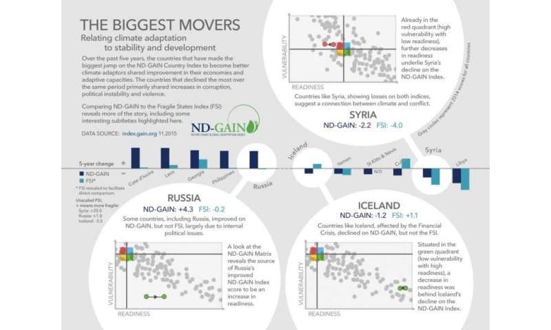 Countries on the rebound making significant climate adaptation progress