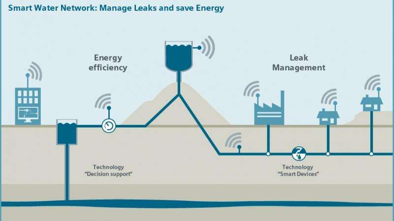 Digital systems smarten up water networks
