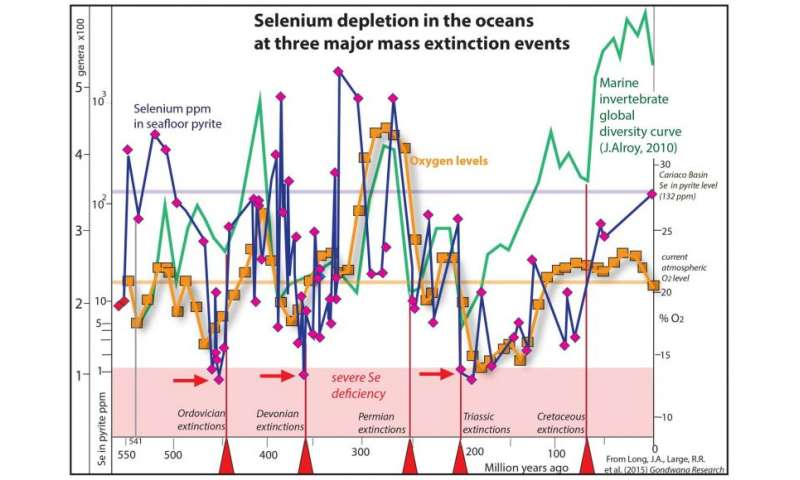 Elementary new theory on mass extinctions that wiped out life