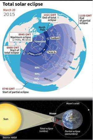Graphic showing where the March 20 solar eclipse was visible, with an explanation of how eclipses happen