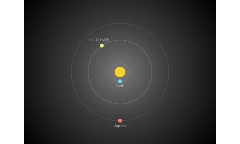 High School Student Helps Discover New Planet, Calculates Frequency of Jupiter-like Planets