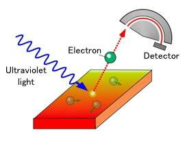 High-temperature superconductivity in atomically thin films