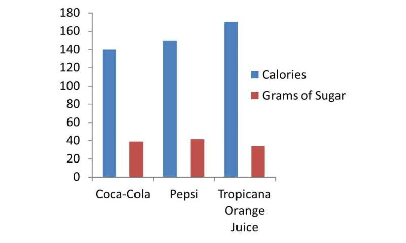 Juice is not equal to fruit