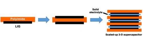 Laser-induced graphene 'super' for electronics