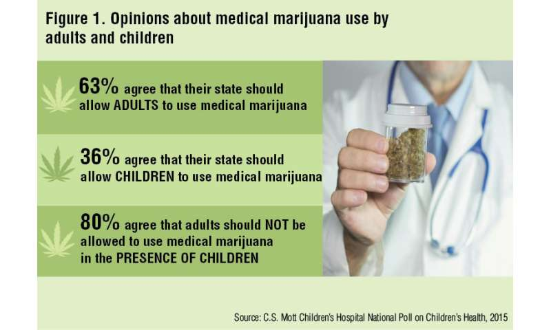 Most Americans say medical marijuana shouldn't be used by kids or in front of kids