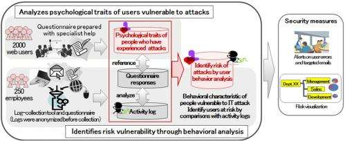 New technology that identifies users vulnerable to cyber attack based on behavioral and psychological characteristics