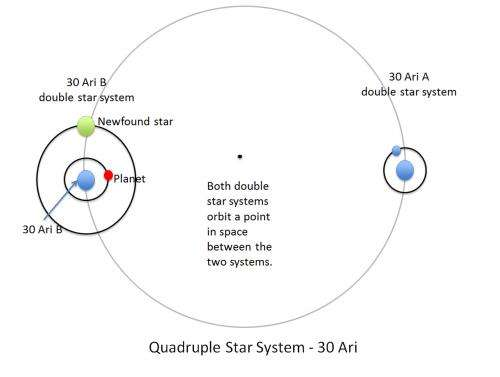Planet 'reared' by four parent stars
