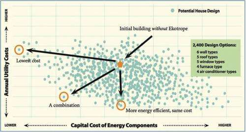 Software Cuts Homebuilding Costs, Increases Energy Efficiency
