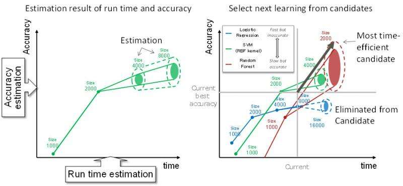 Technology that uses machine learning to quickly generate predictive models from massive datasets