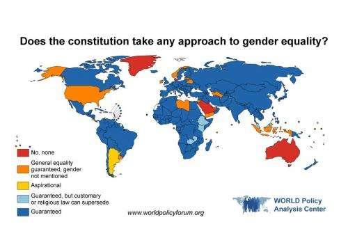 The global gender gap persists, says report