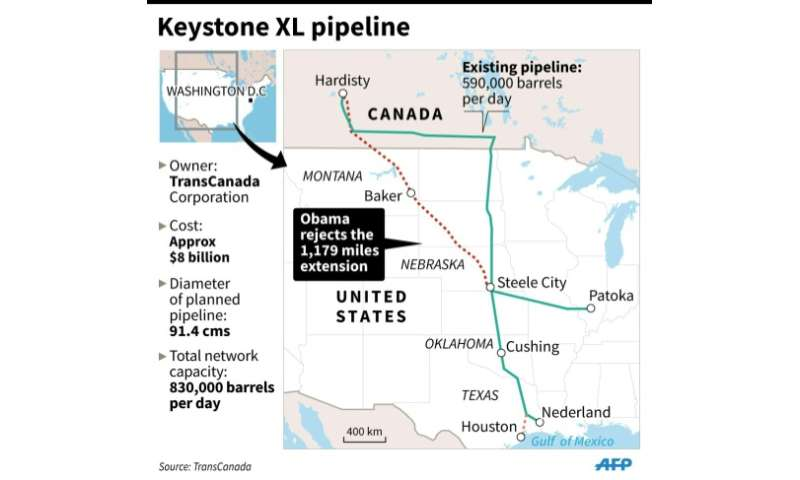 The Keystone pipeline