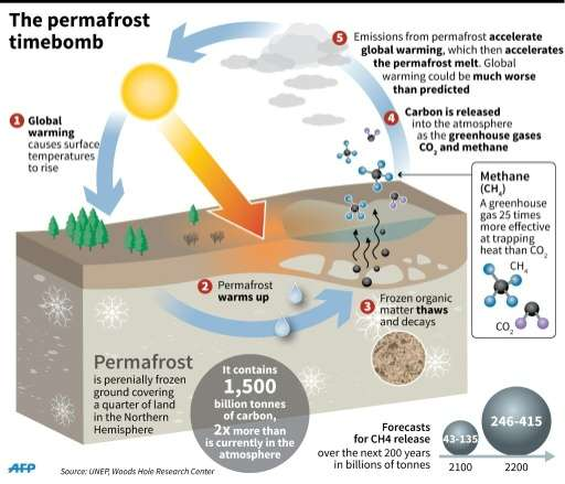 The permafrost timebomb