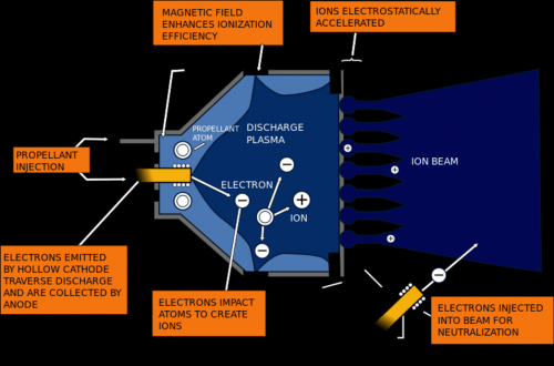 the revolutionary ion engine that took spacecraft to ceres rh phys org 2006 saturn ion engine diagram 2006 saturn ion engine diagram