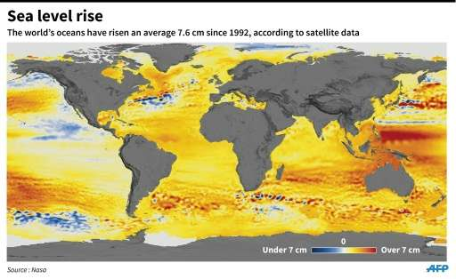 The world's ocean have risen an average 7.6 cm since 1992