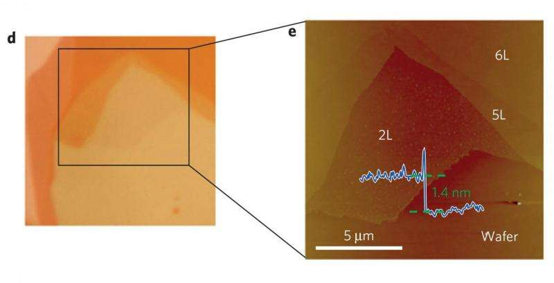 Transition from 3 to 2 dimensions increases conduction, MIPT scientists discover