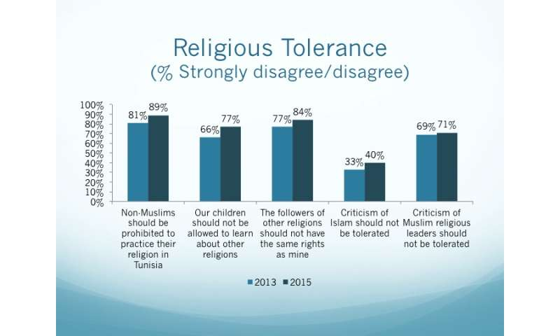 UMD-led Survey Reveals Religious Tolerance and Declining Extremism in Tunisia