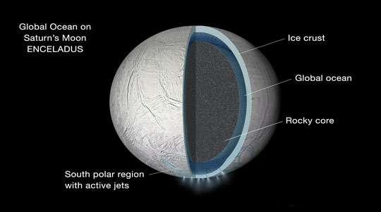 Under Saturnian moon's icy crust lies a 'global' ocean
