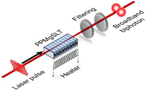 Understanding spectral properties of broadband biphotons