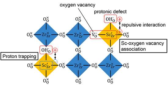Unveiling Distribution Of Protons And Oxygen Vacancies In Perovskite